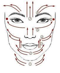 Действат ли масажните ролери за лице -и как?